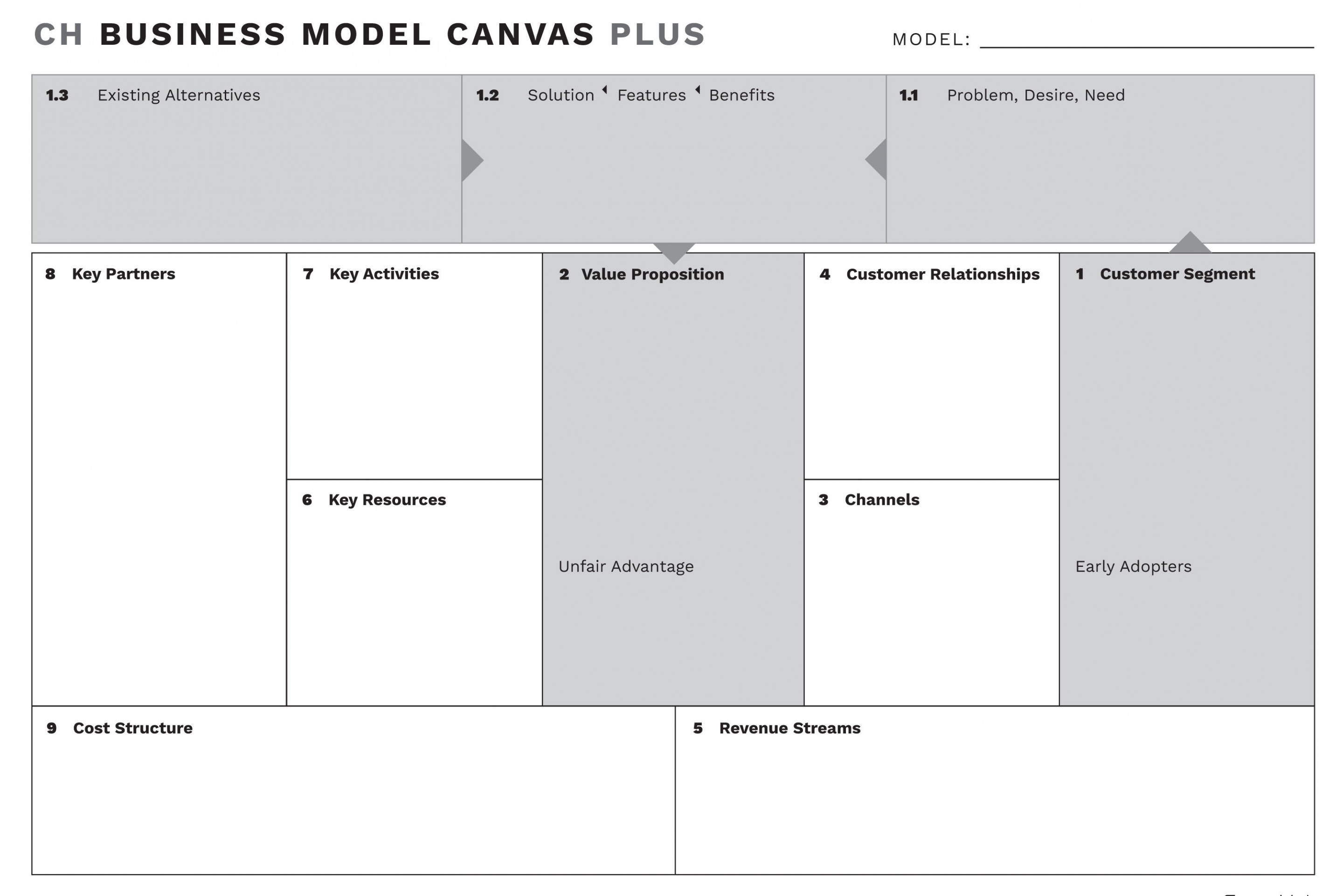 Business Model Template | Ch Business Model Canvas Plus Corpohub
