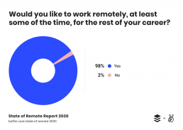 Remote work Buffer survey
